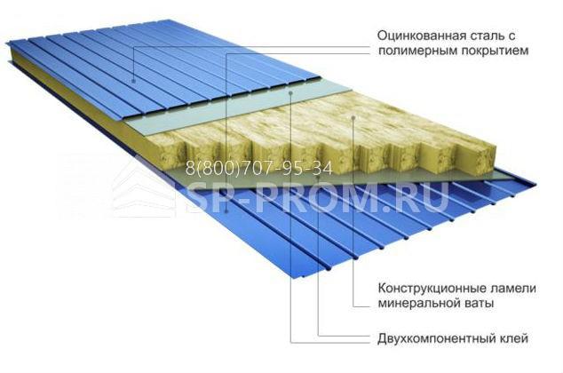 Структура сендвич панели с наполнением минвата